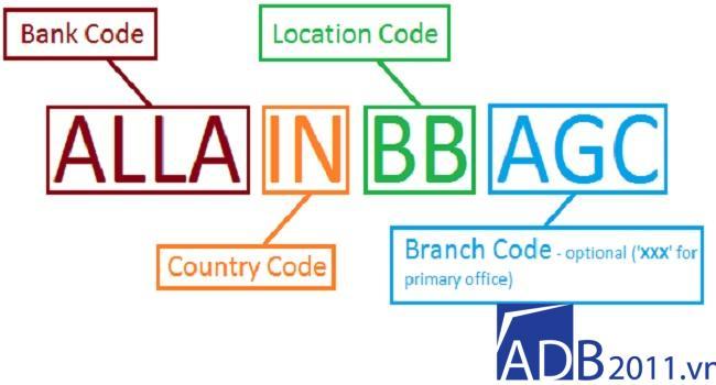 mã swift code vietinbank